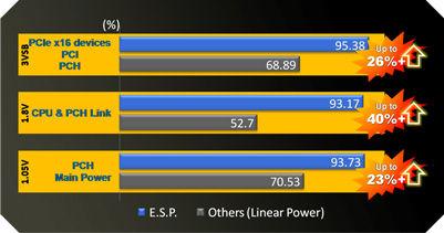 ESP Efficient Switching Power Design